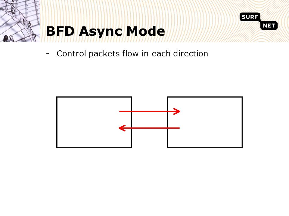 BFD Async Mode Control packets flow in each direction