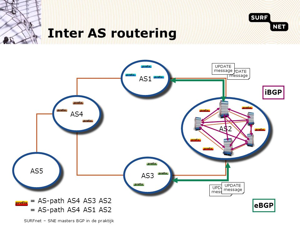 Inter AS routering AS1 iBGP AS4 AS2 AS2 AS5 AS3 = AS-path AS4 AS3 AS2