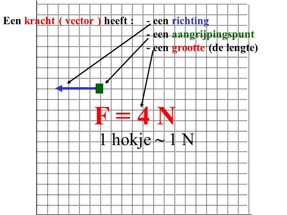 F = 4 N 1 hokje ~ 1 N Een kracht ( vector ) heeft : - een richting