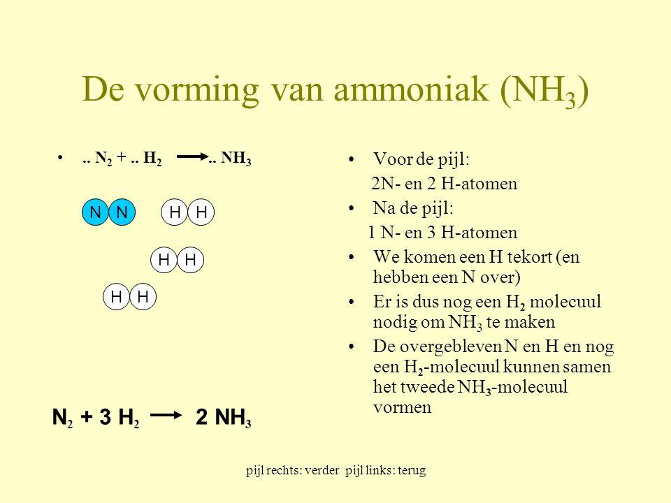 De vorming van ammoniak (NH3)