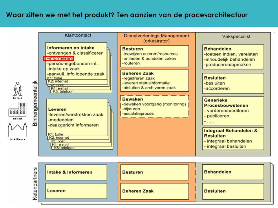 Waar zitten we met het produkt Ten aanzien van de procesarchitectuur