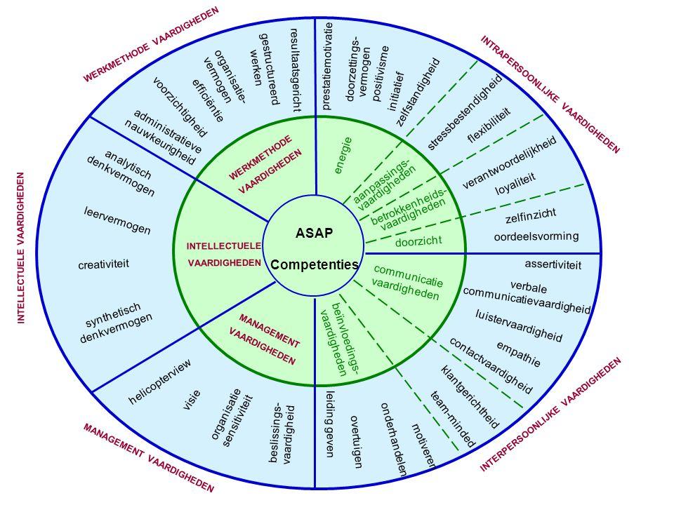 ASAP Competenties gestructureerd werken organisatie-vermogen