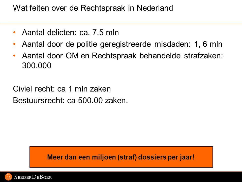 Wat feiten over de Rechtspraak in Nederland