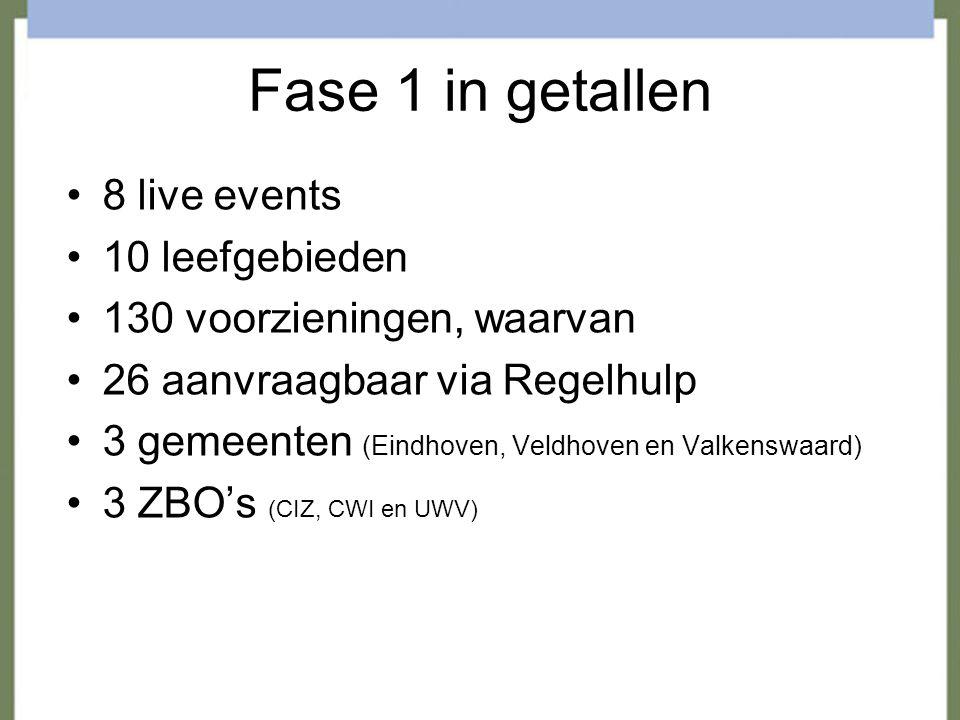 Fase 1 in getallen 8 live events 10 leefgebieden