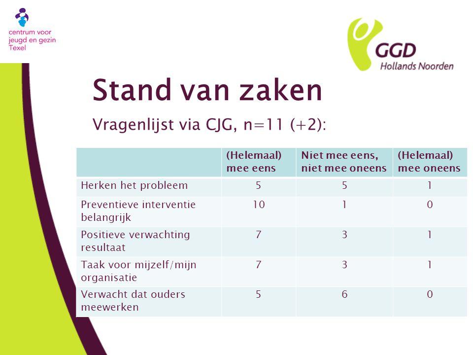 Stand van zaken Vragenlijst via CJG, n=11 (+2): (Helemaal) mee eens