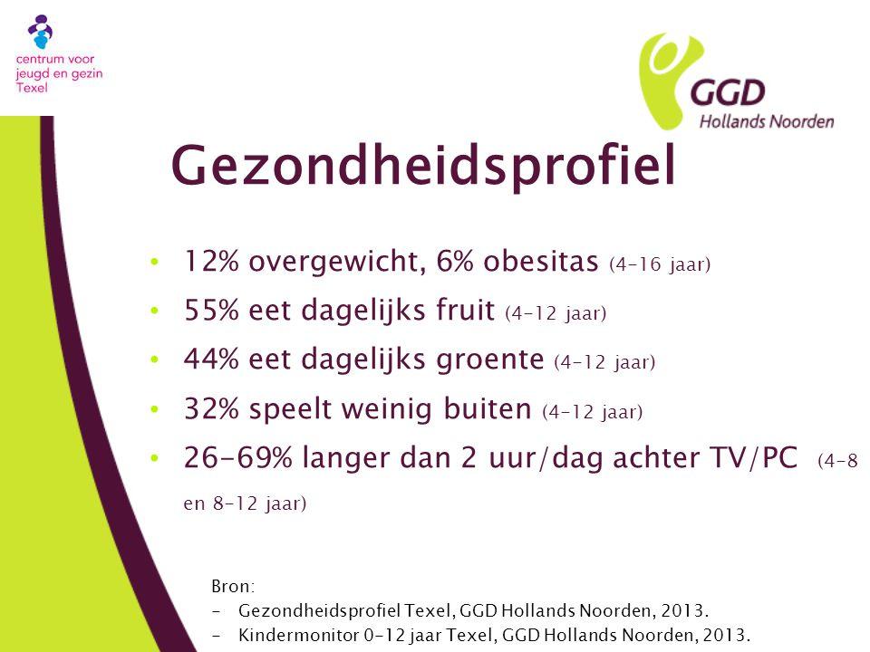 Gezondheidsprofiel 12% overgewicht, 6% obesitas (4-16 jaar)
