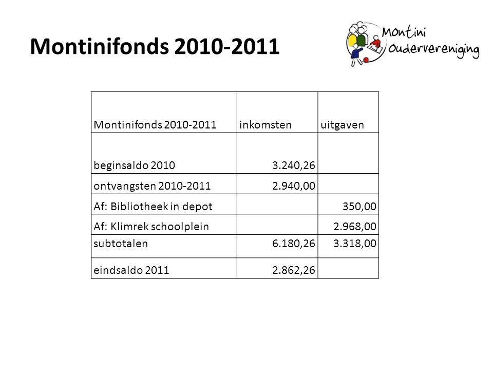Montinifonds 2010-2011 Montinifonds 2010-2011 inkomsten uitgaven