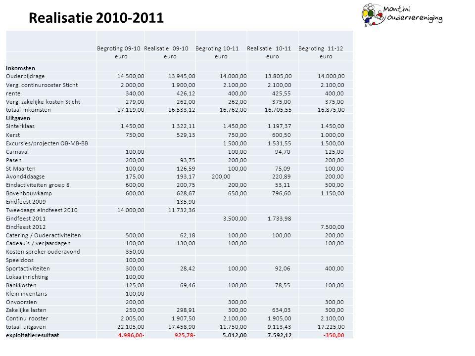 Realisatie 2010-2011 Begroting 09-10 Realisatie 09-10 Begroting 10-11