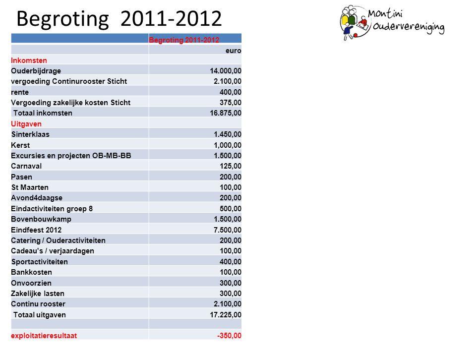 Begroting 2011-2012 Begroting 2011-2012 euro Inkomsten Ouderbijdrage