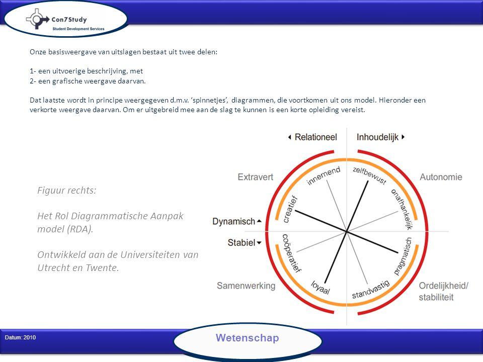 Het Rol Diagrammatische Aanpak model (RDA).