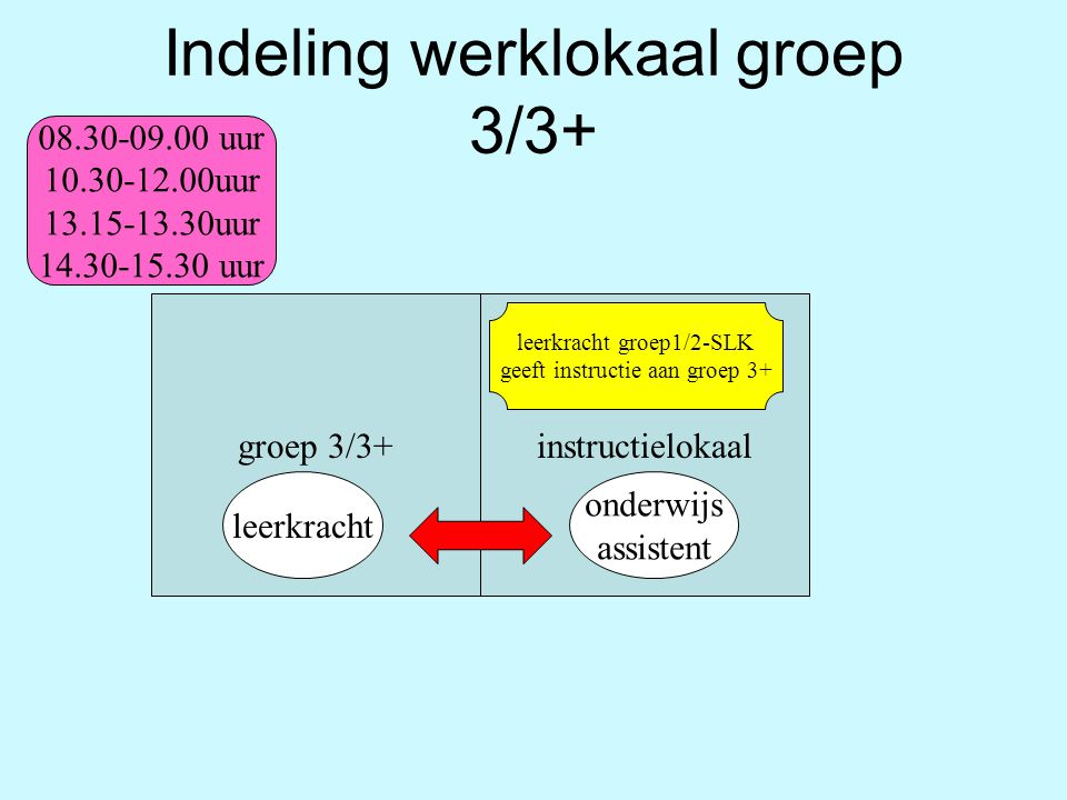 Indeling werklokaal groep 3/3+