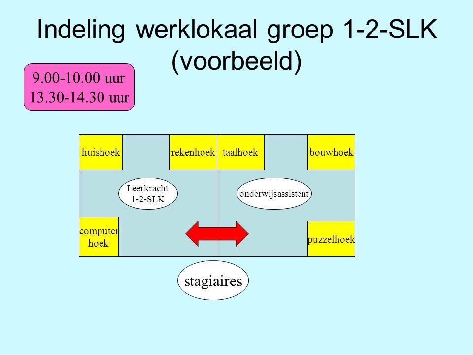 Indeling werklokaal groep 1-2-SLK (voorbeeld)