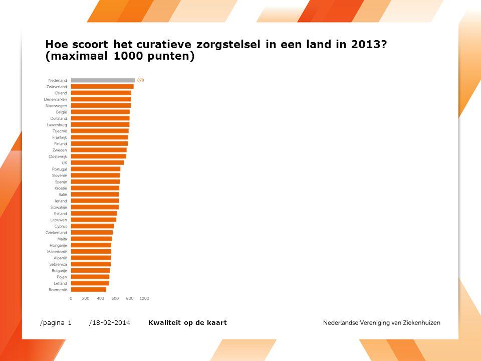 Hoe scoort het curatieve zorgstelsel in een land in 2013