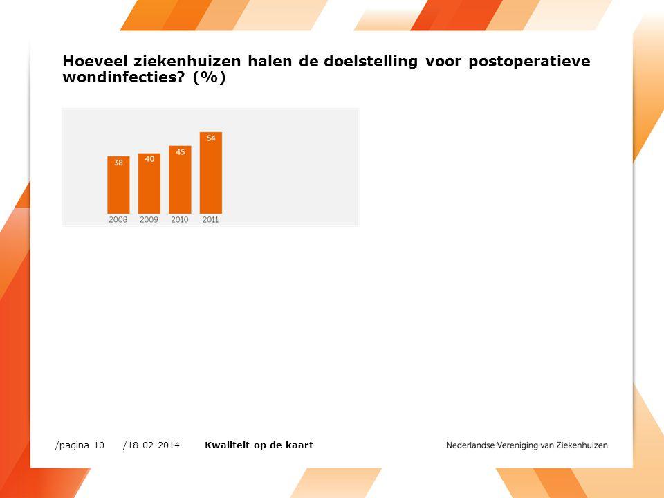 Hoeveel ziekenhuizen halen de doelstelling voor postoperatieve wondinfecties (%)