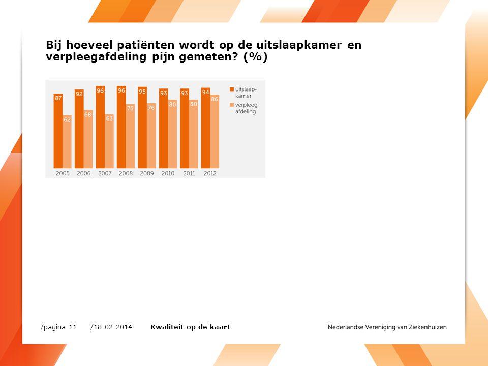 Bij hoeveel patiënten wordt op de uitslaapkamer en verpleegafdeling pijn gemeten (%)
