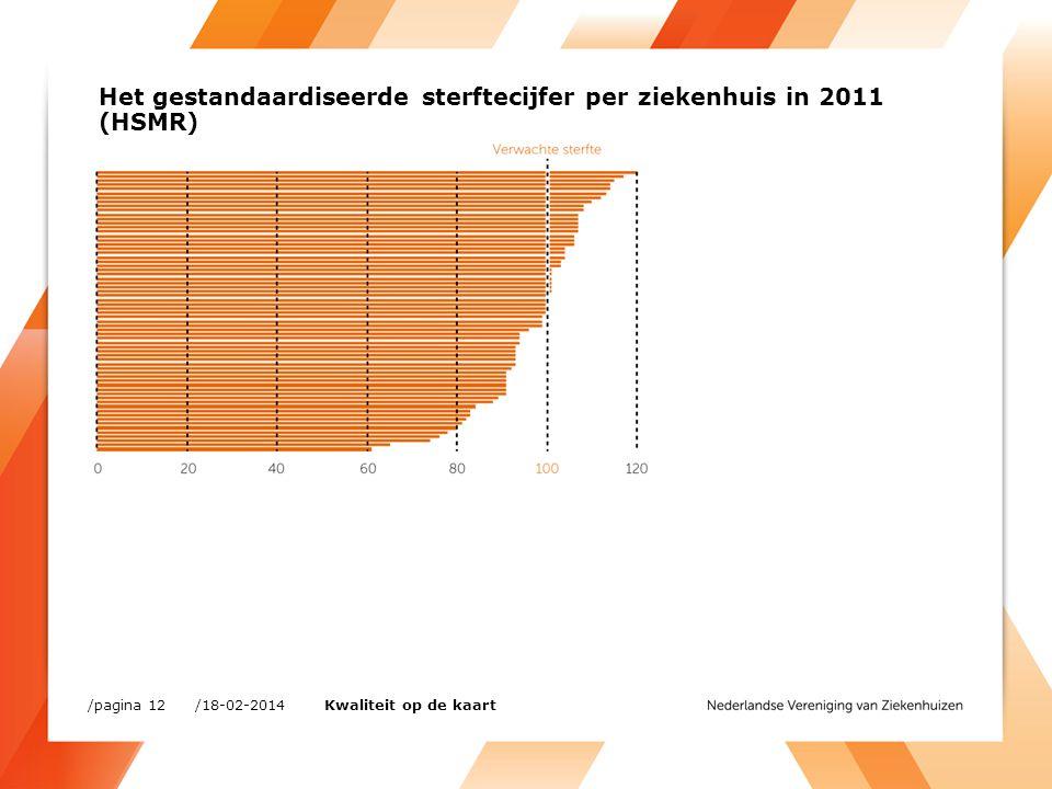 Het gestandaardiseerde sterftecijfer per ziekenhuis in 2011 (HSMR)