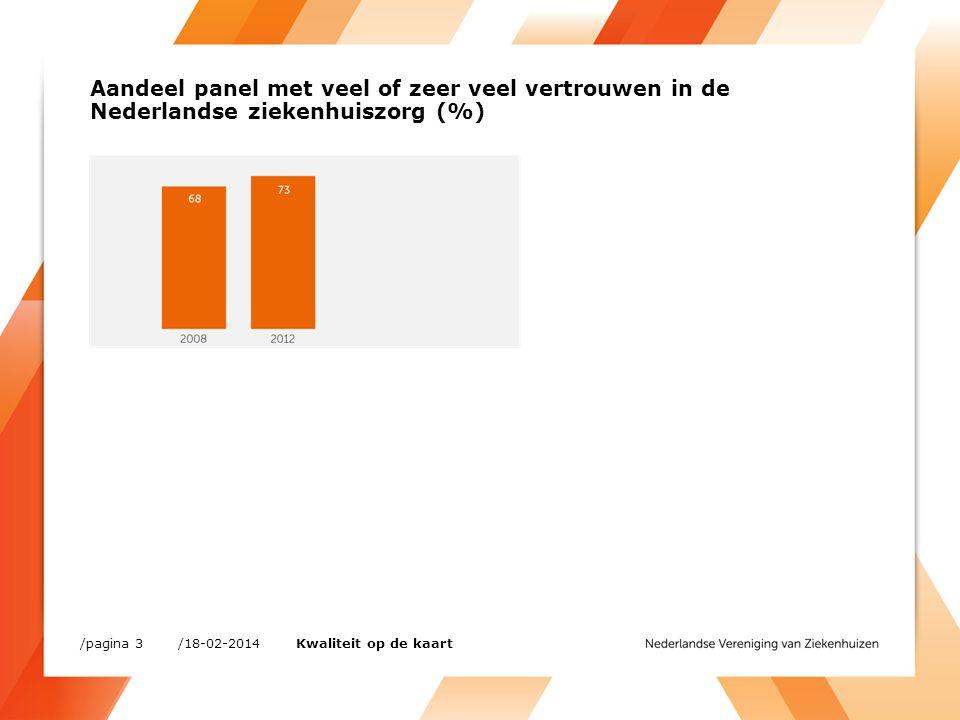 Aandeel panel met veel of zeer veel vertrouwen in de Nederlandse ziekenhuiszorg (%)