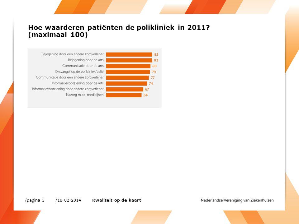 Hoe waarderen patiënten de polikliniek in 2011 (maximaal 100)