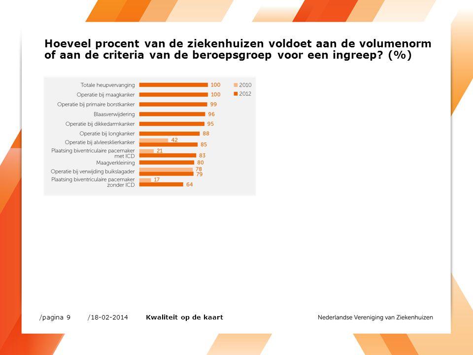 Hoeveel procent van de ziekenhuizen voldoet aan de volumenorm of aan de criteria van de beroepsgroep voor een ingreep (%)