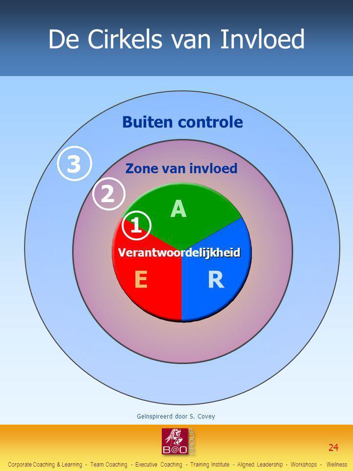 De Cirkels van Invloed 3 2 A E R 1 Buiten controle Zone van invloed