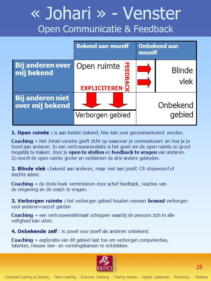 « Johari » - Venster Open Communicatie & Feedback