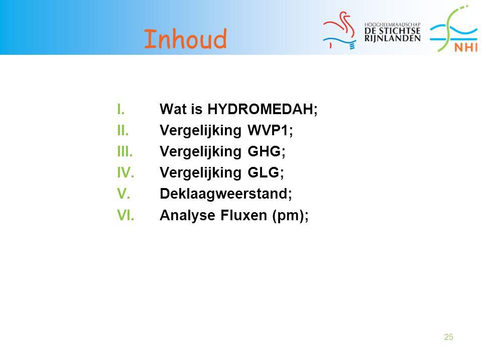 Inhoud Wat is HYDROMEDAH; Vergelijking WVP1; Vergelijking GHG;