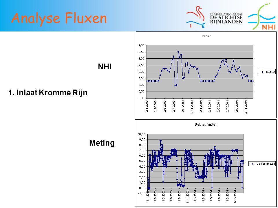 Analyse Fluxen NHI 1. Inlaat Kromme Rijn Meting 36