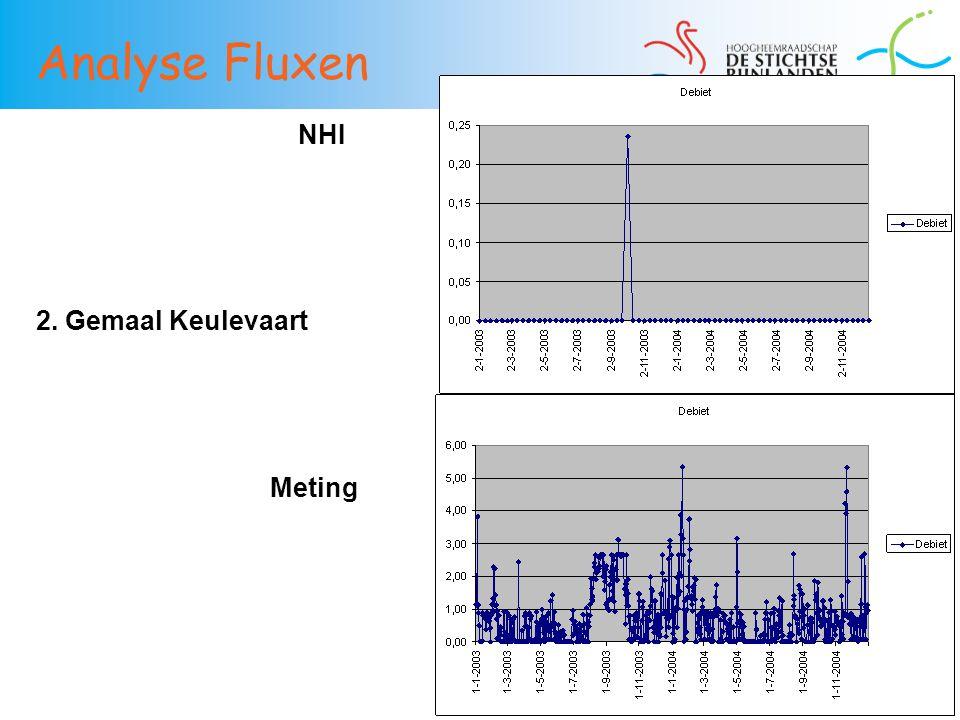 Analyse Fluxen NHI 2. Gemaal Keulevaart Meting 37