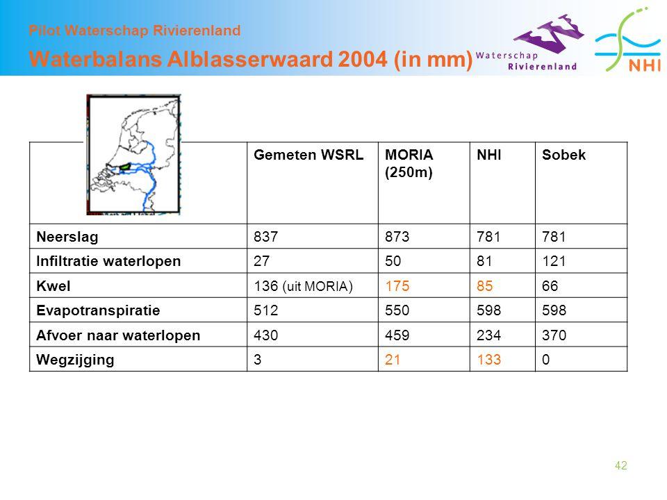 Pilot Waterschap Rivierenland Waterbalans Alblasserwaard 2004 (in mm)