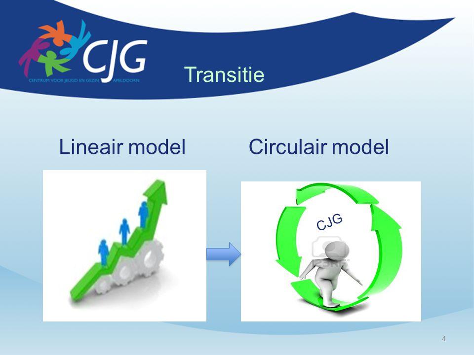 Lineair model Circulair model