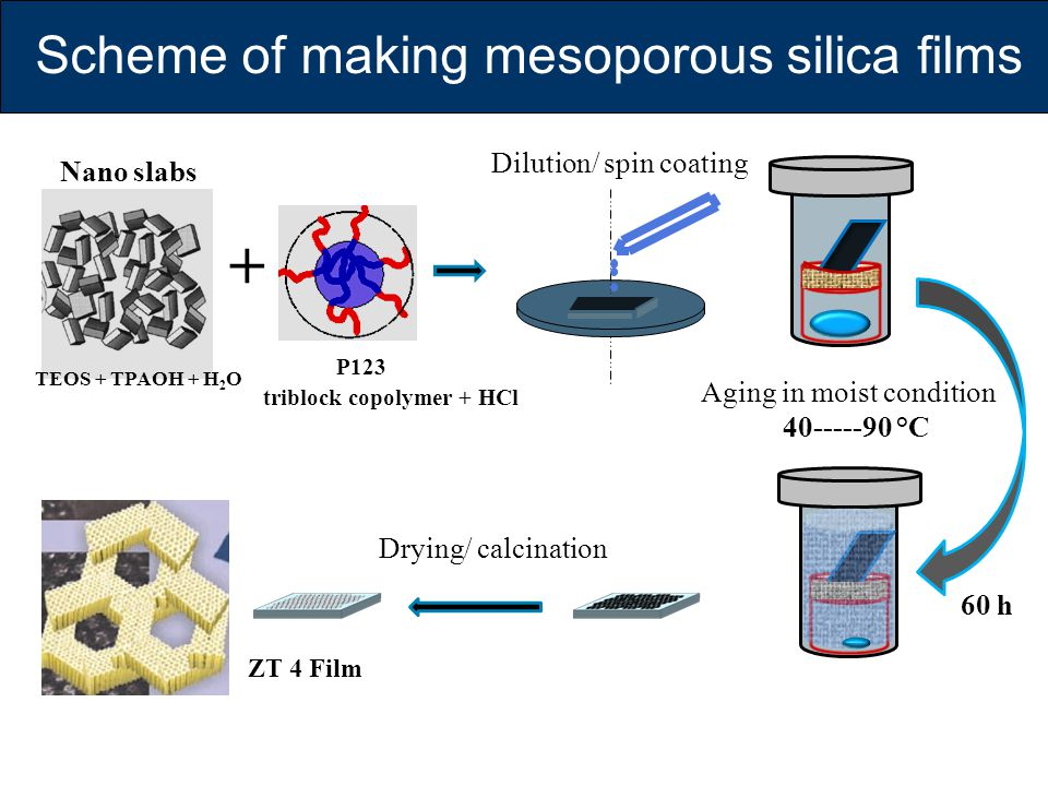 + Scheme of making mesoporous silica films P123 Dilution/ spin coating