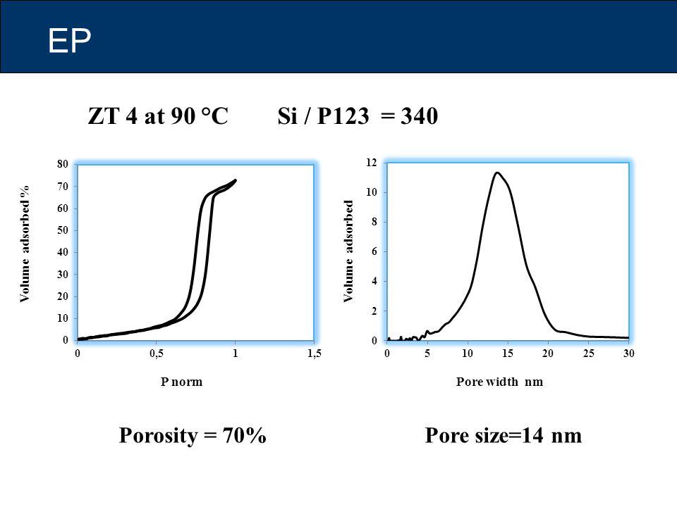 EP ZT 4 at 90 °C Si / P123 = 340 Porosity = 70% Pore size=14 nm