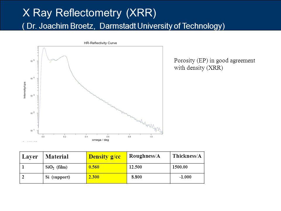 X Ray Reflectometry (XRR)
