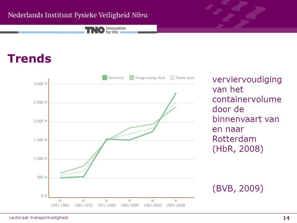 Trends verviervoudiging van het containervolume door de binnenvaart van en naar Rotterdam. (HbR, 2008)