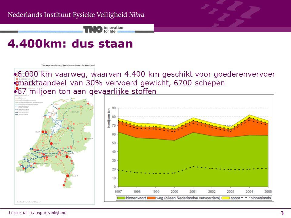 4.400km: dus staan 6.000 km vaarweg, waarvan 4.400 km geschikt voor goederenvervoer. marktaandeel van 30% vervoerd gewicht, 6700 schepen.