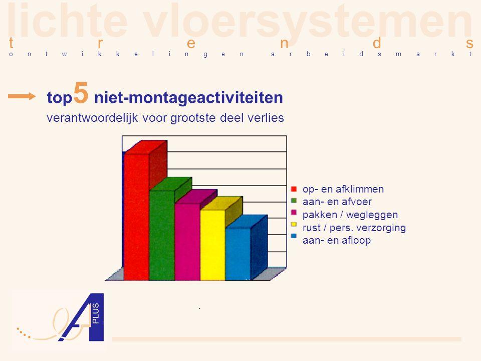 lichte vloersystemen top5 niet-montageactiviteiten t r e n d s