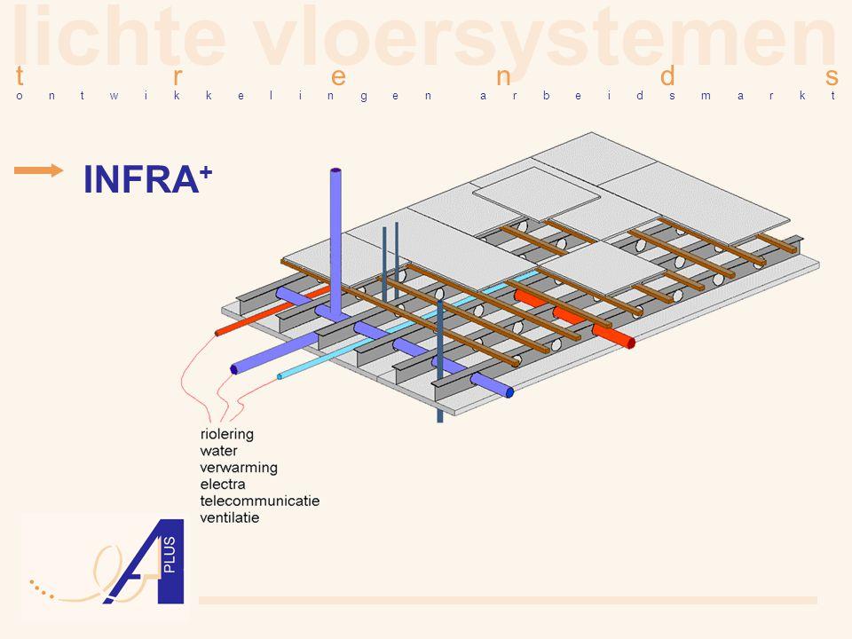 lichte vloersystemen INFRA+ t r e n d s