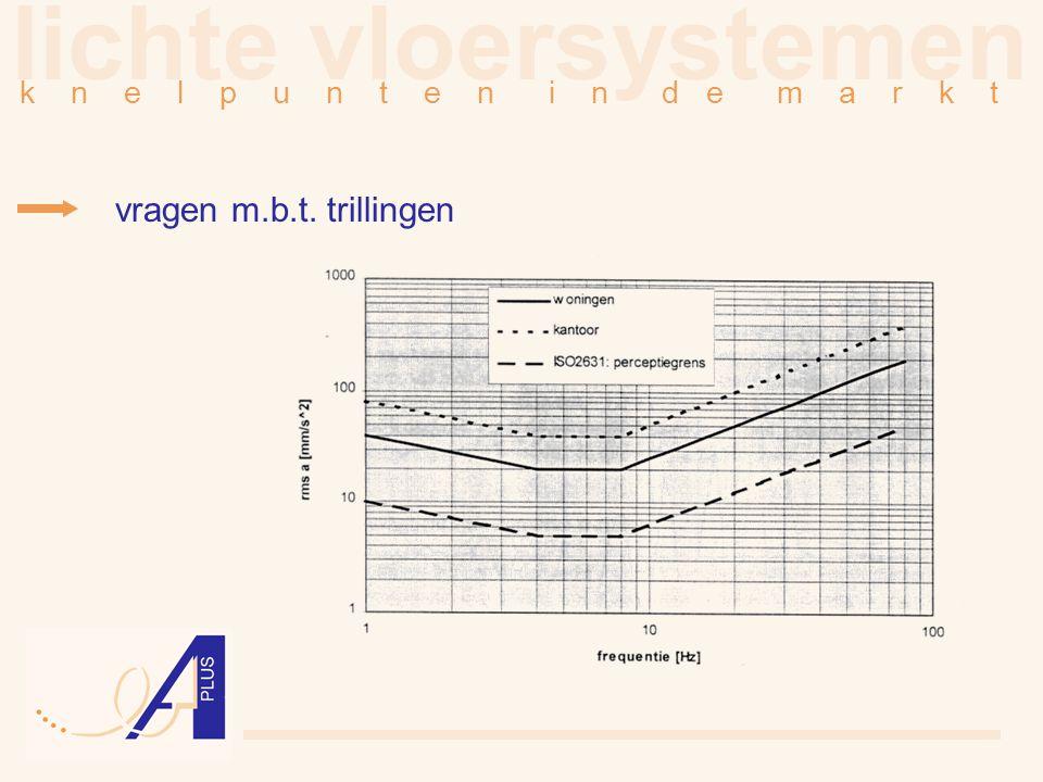 lichte vloersystemen vragen m.b.t. trillingen