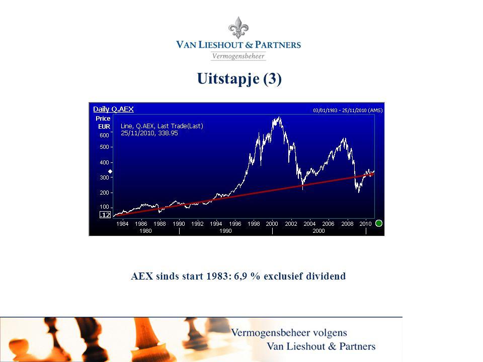 AEX sinds start 1983: 6,9 % exclusief dividend