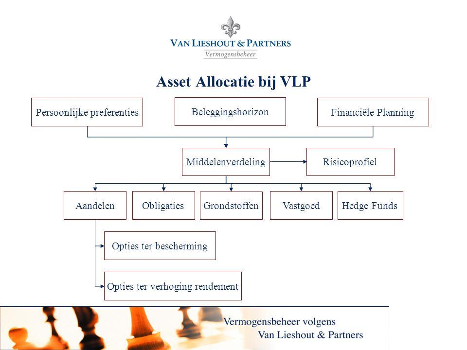 Asset Allocatie bij VLP