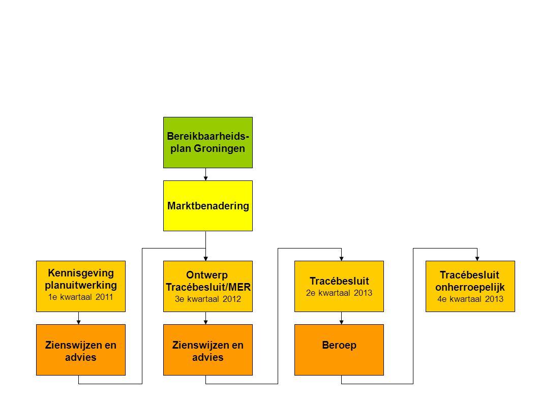 Kennisgeving planuitwerking