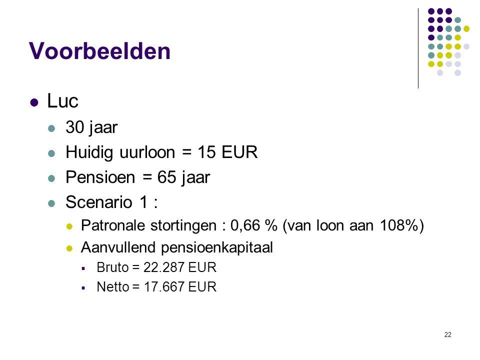 Voorbeelden Luc 30 jaar Huidig uurloon = 15 EUR Pensioen = 65 jaar
