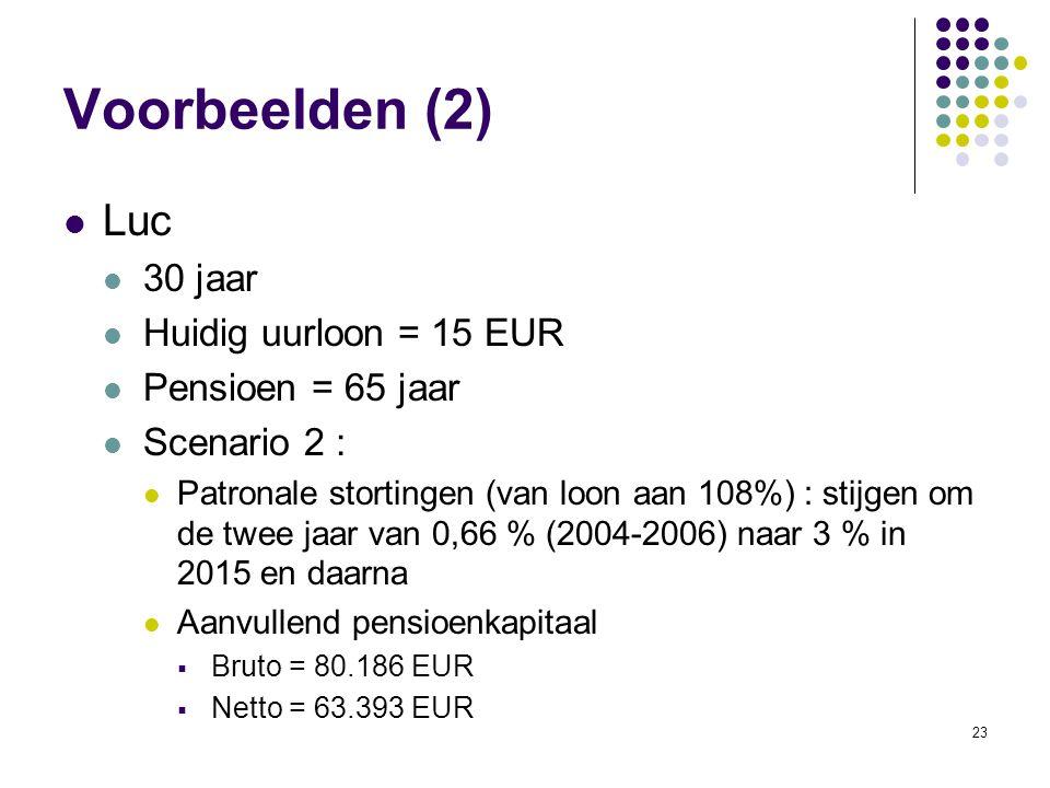Voorbeelden (2) Luc 30 jaar Huidig uurloon = 15 EUR Pensioen = 65 jaar