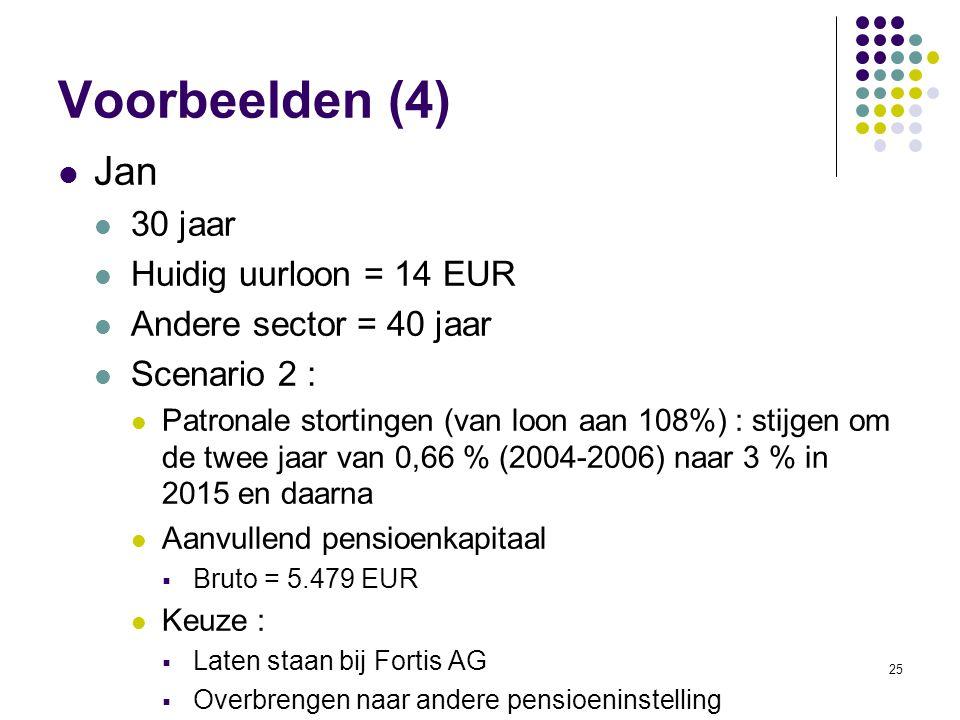 Voorbeelden (4) Jan 30 jaar Huidig uurloon = 14 EUR