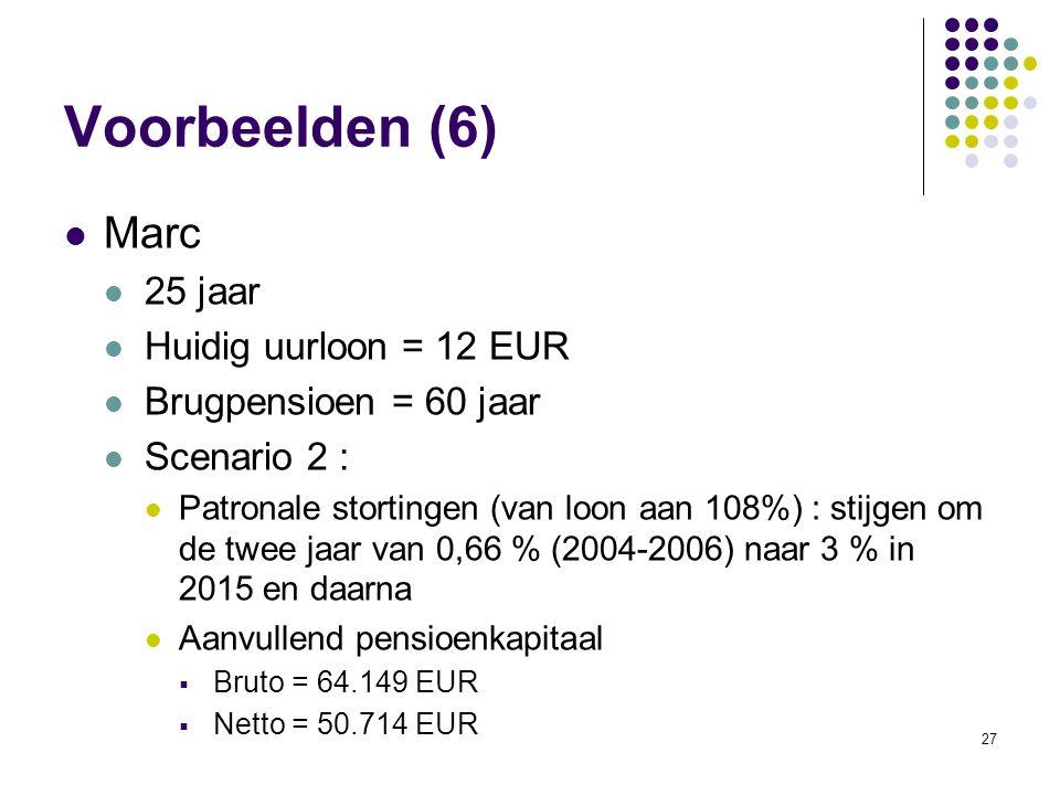 Voorbeelden (6) Marc 25 jaar Huidig uurloon = 12 EUR