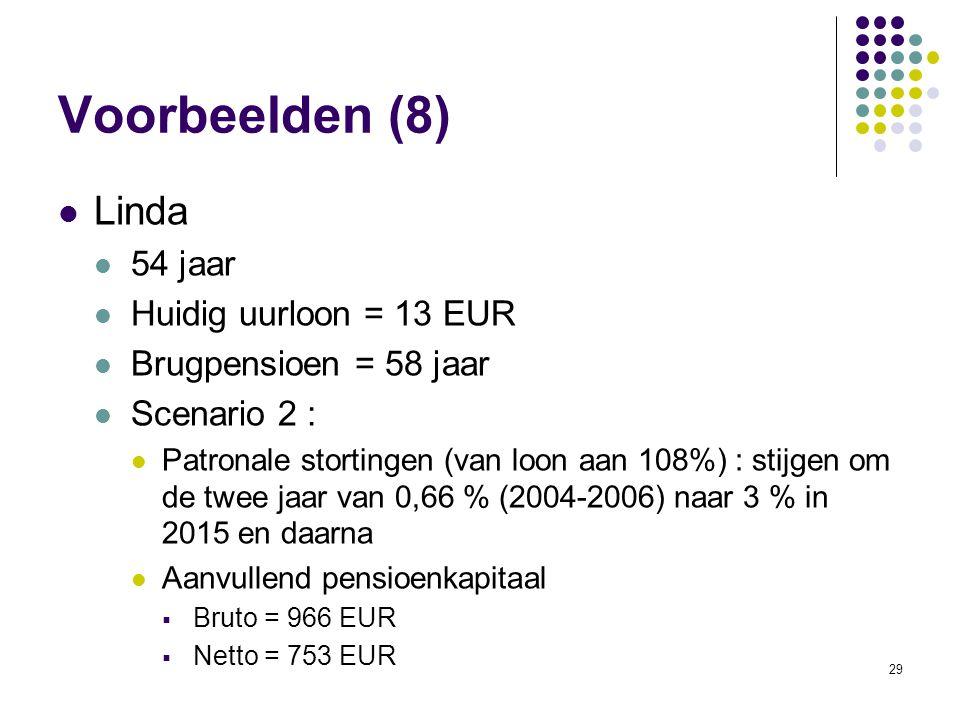 Voorbeelden (8) Linda 54 jaar Huidig uurloon = 13 EUR