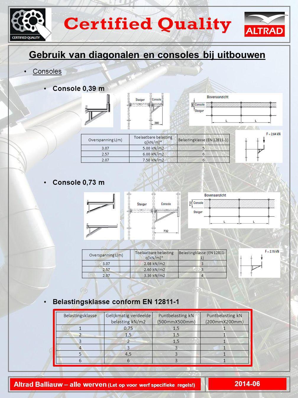 Gebruik van diagonalen en consoles bij uitbouwen