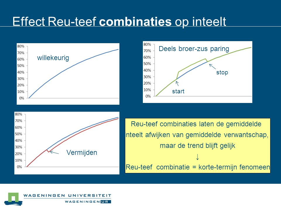 Effect Reu-teef combinaties op inteelt
