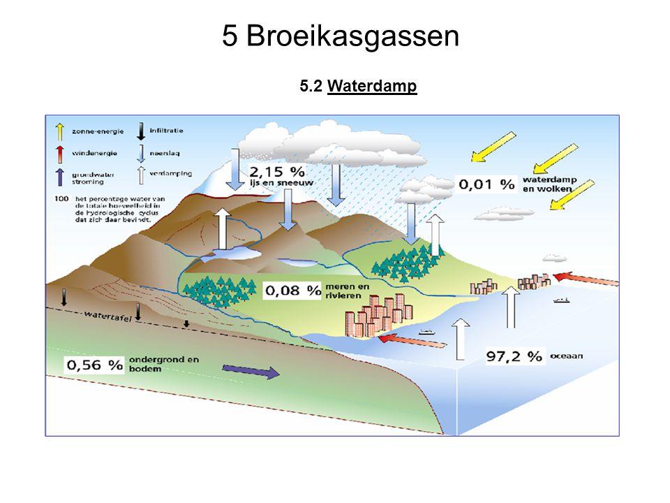 5 Broeikasgassen 5.2 Waterdamp