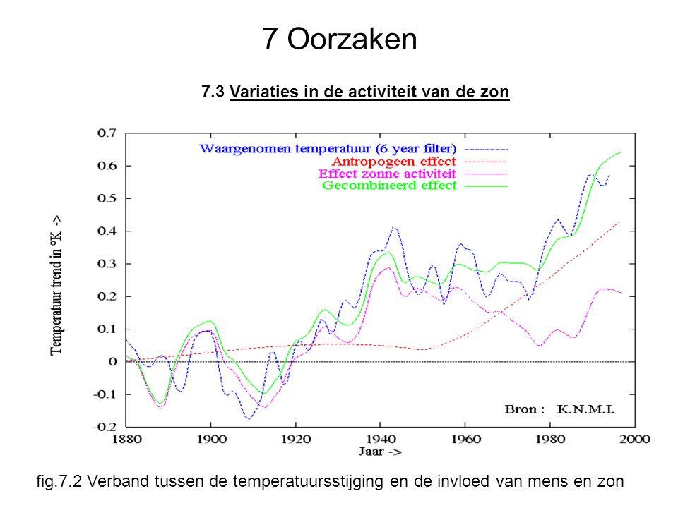 7 Oorzaken 7.3 Variaties in de activiteit van de zon